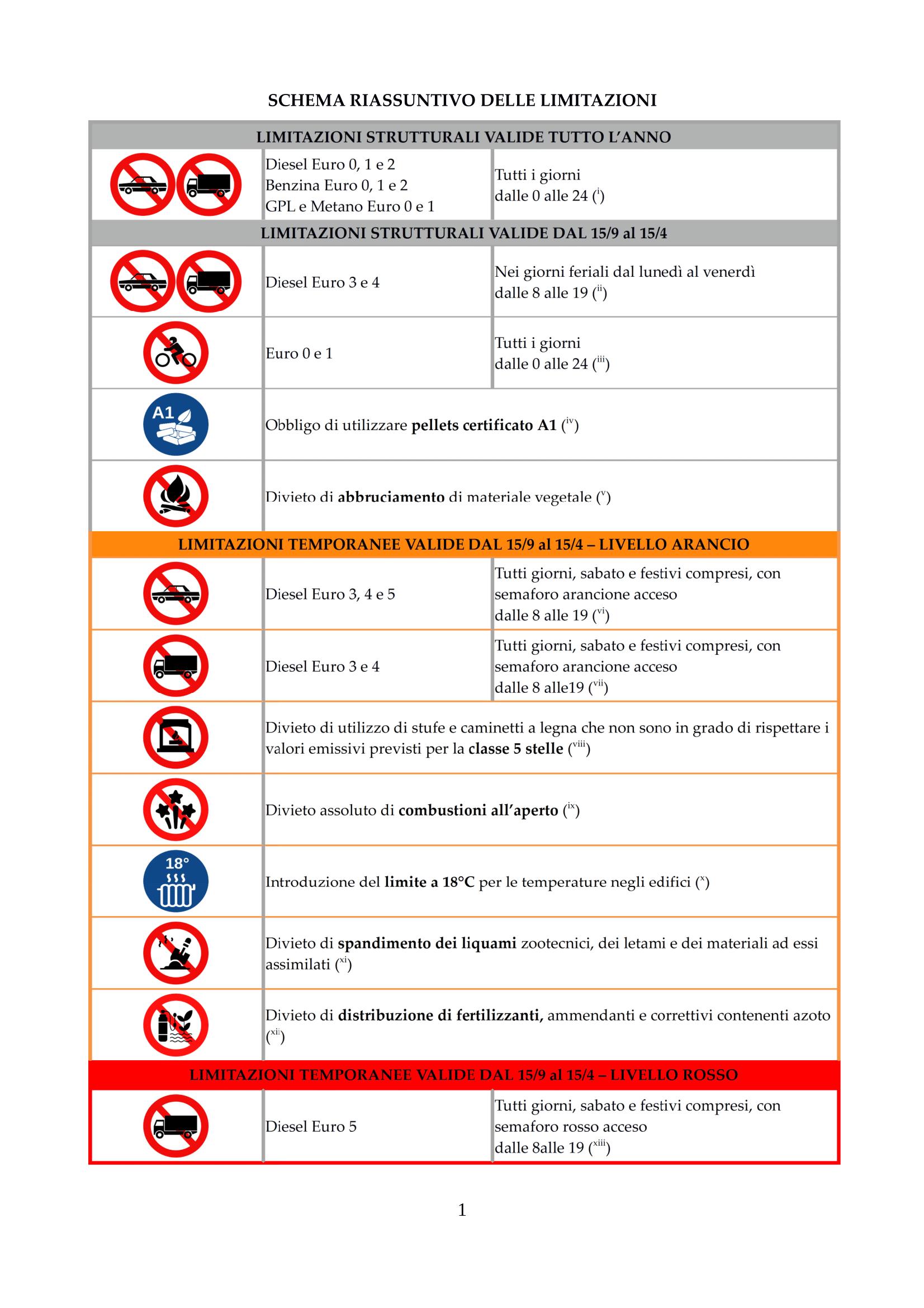 SCHEMA RIASSUNTIVO DELLE LIMITAZIONI-1