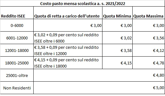 Tariffe mensa