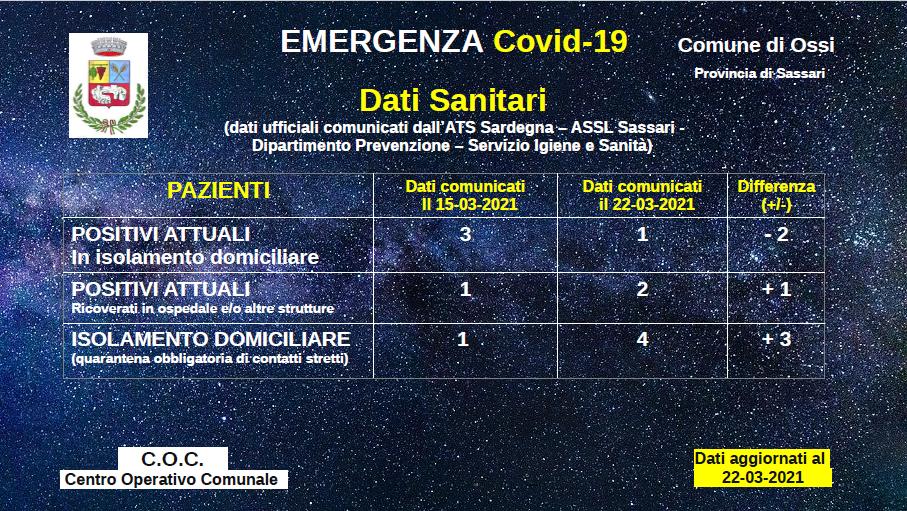 Covid-22-03-2021