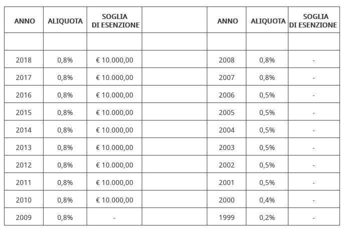 Screenshot 2021-09-02 at 09-26-30 Aliquote per anno